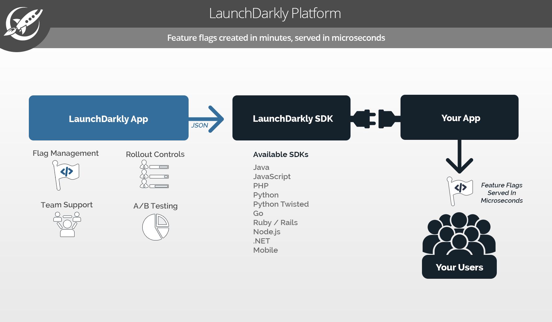LaunchDarkly Platform