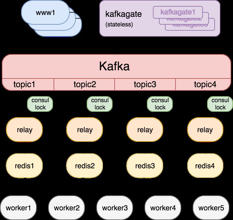 Slack Kafkagate Diagram