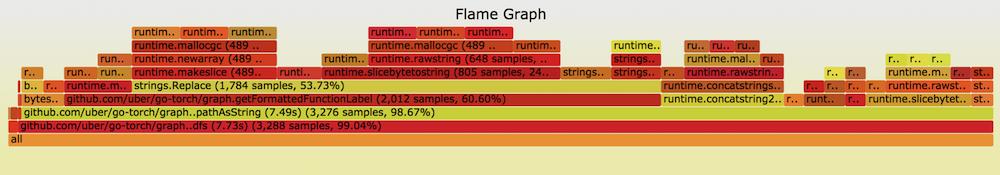 Flame Graph
