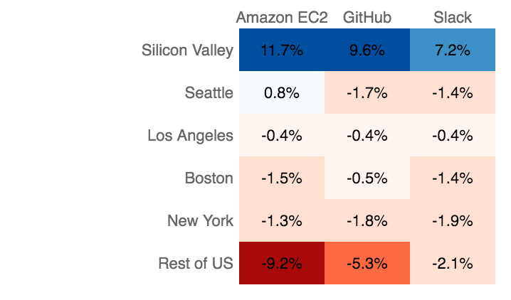Silicon Valley developers use AWS, GitHub and Slack more often than others.