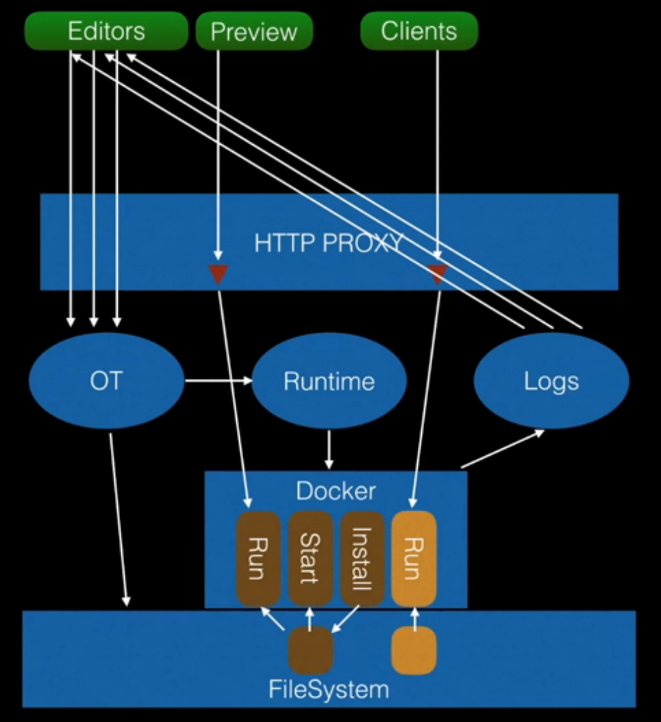 The HyperDev Tech Stack: Powering Over 1M Containers - Glitch Tech Stack