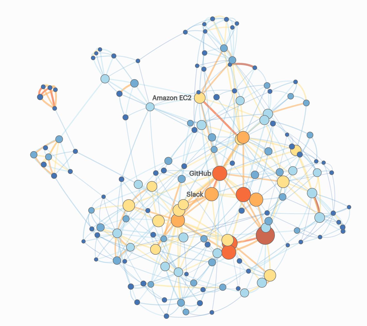 Stackshare Graph Analysis