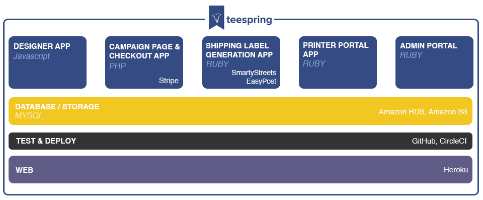 Teespring: How To Build A T-Shirt Company, The Hacker Way