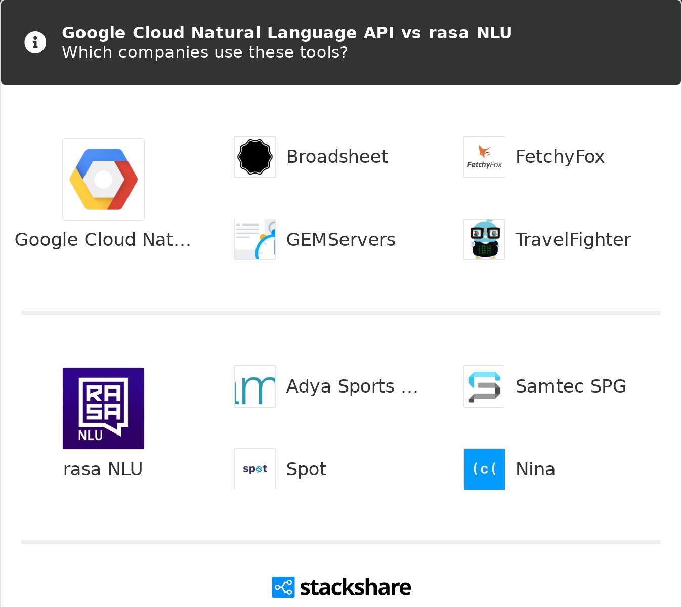 Google Cloud Natural Language API vs rasa NLU | What are the