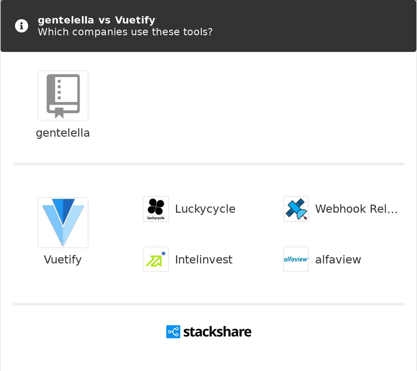 gentelella vs Vuetify | What are the differences?