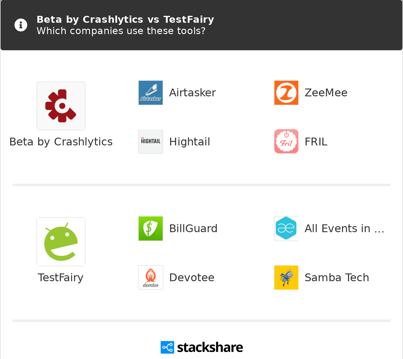 Beta by Crashlytics vs TestFairy | What are the differences?