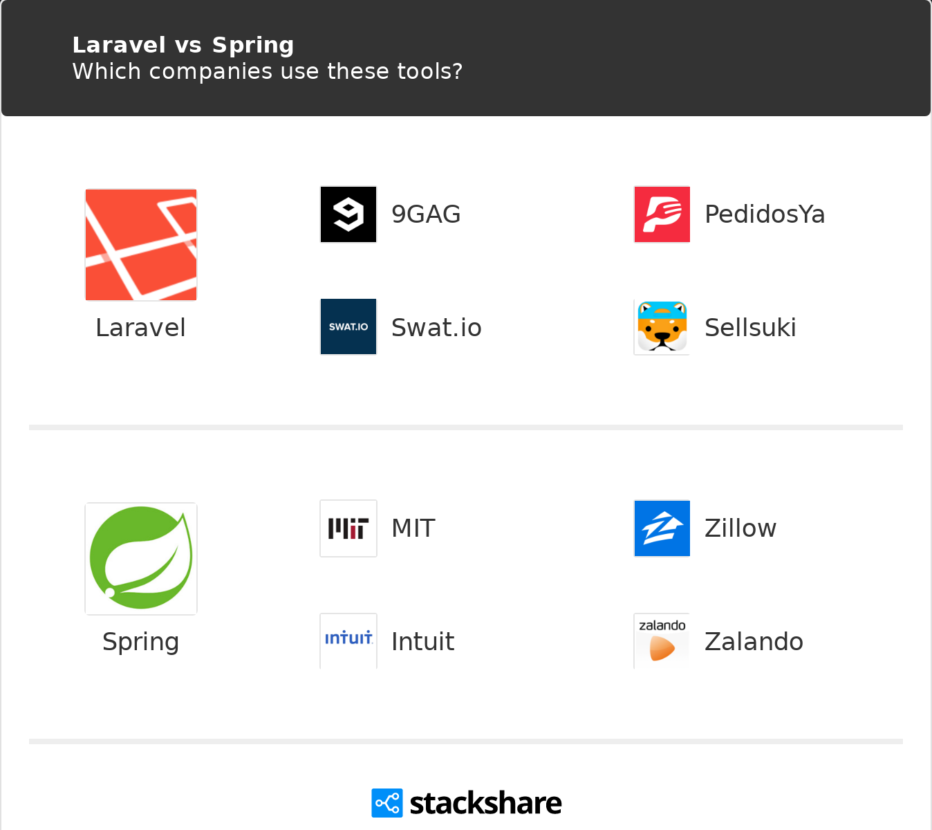 Laravel vs Spring | What are the differences?