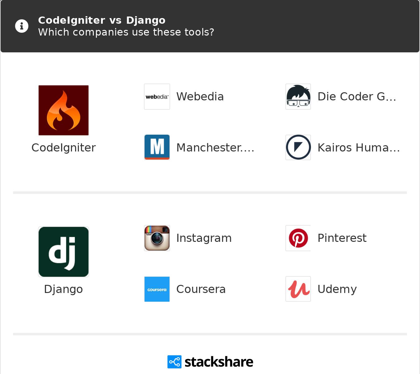 Codeigniter Ecommerce Framework Github