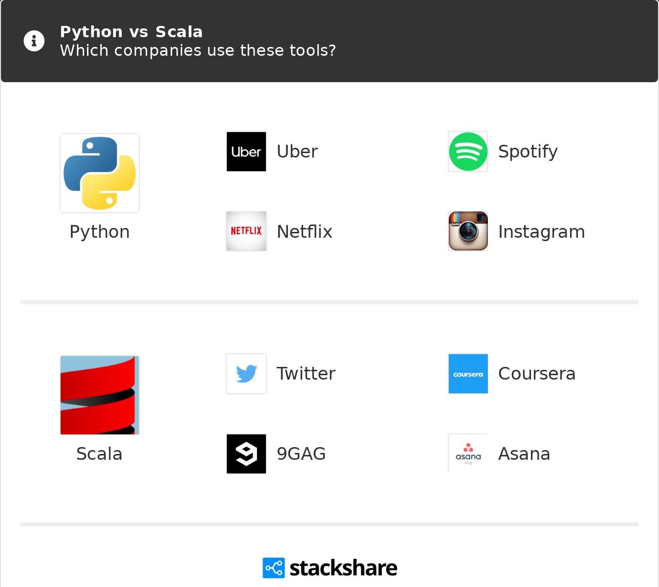 Python vs Scala | What are the differences?