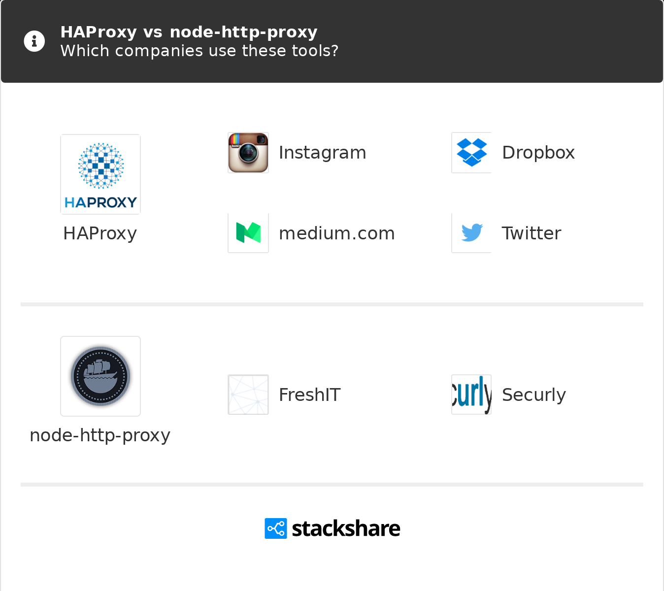 HAProxy vs node-http-proxy   What are the differences?