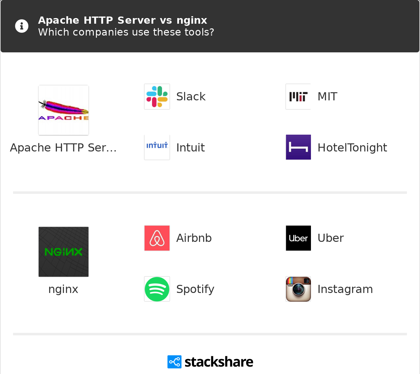 Apache HTTP Server vs nginx | What are the differences?