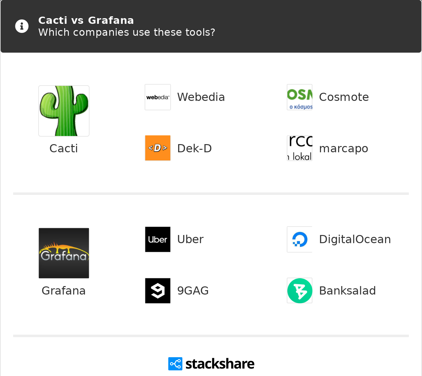 Cacti vs Grafana | What are the differences?