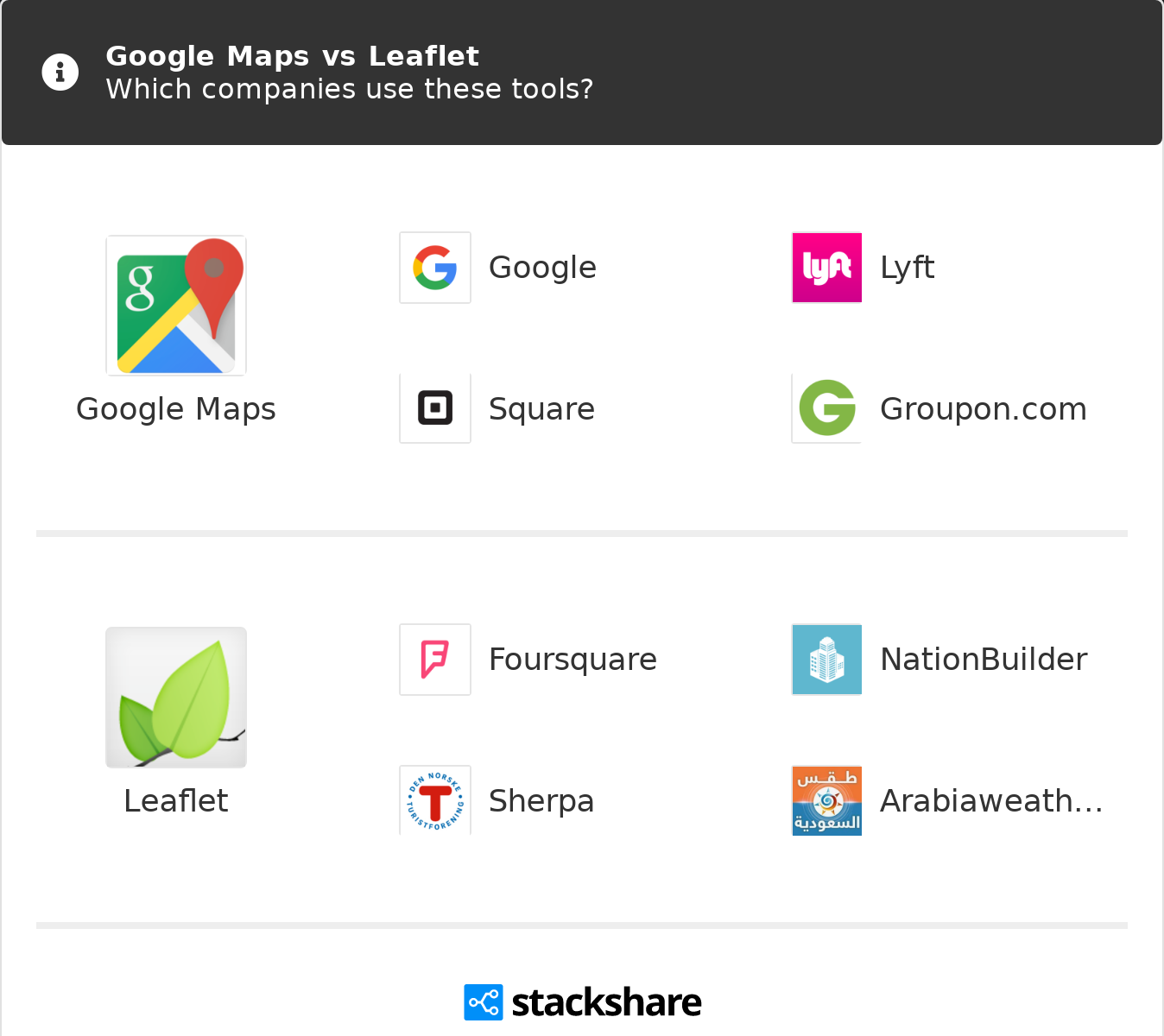 Google Maps vs Leaflet | What are the differences?