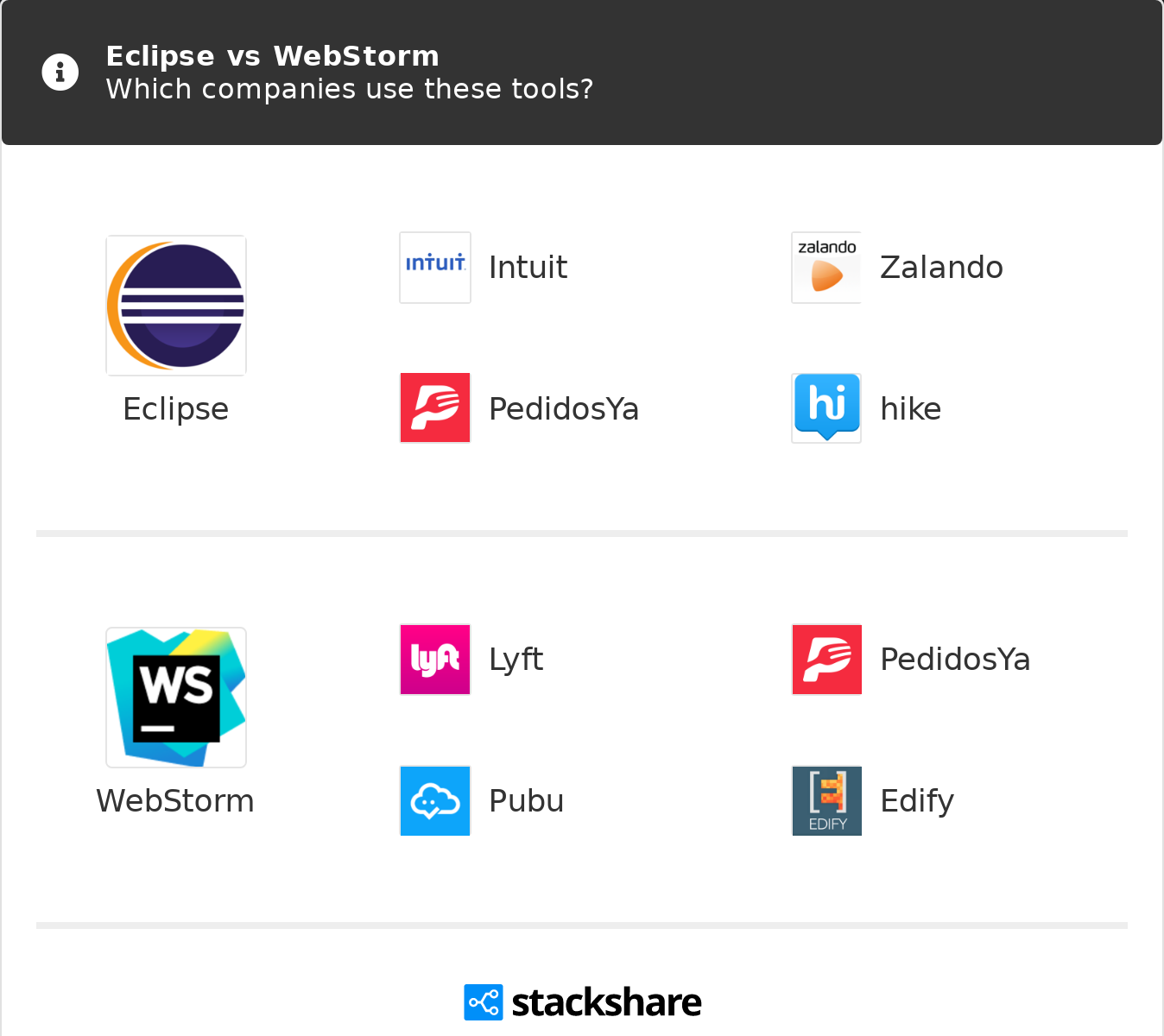 Eclipse vs WebStorm | What are the differences?