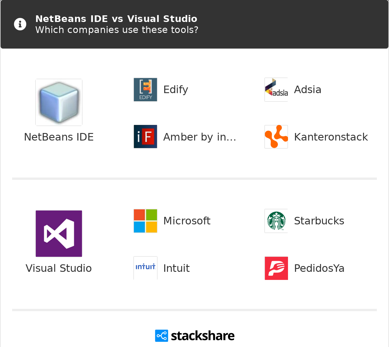 NetBeans IDE vs Visual Studio | What are the differences?