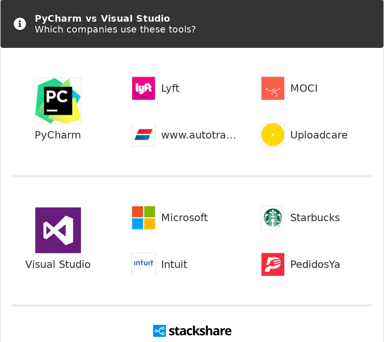 PyCharm vs Visual Studio | What are the differences?