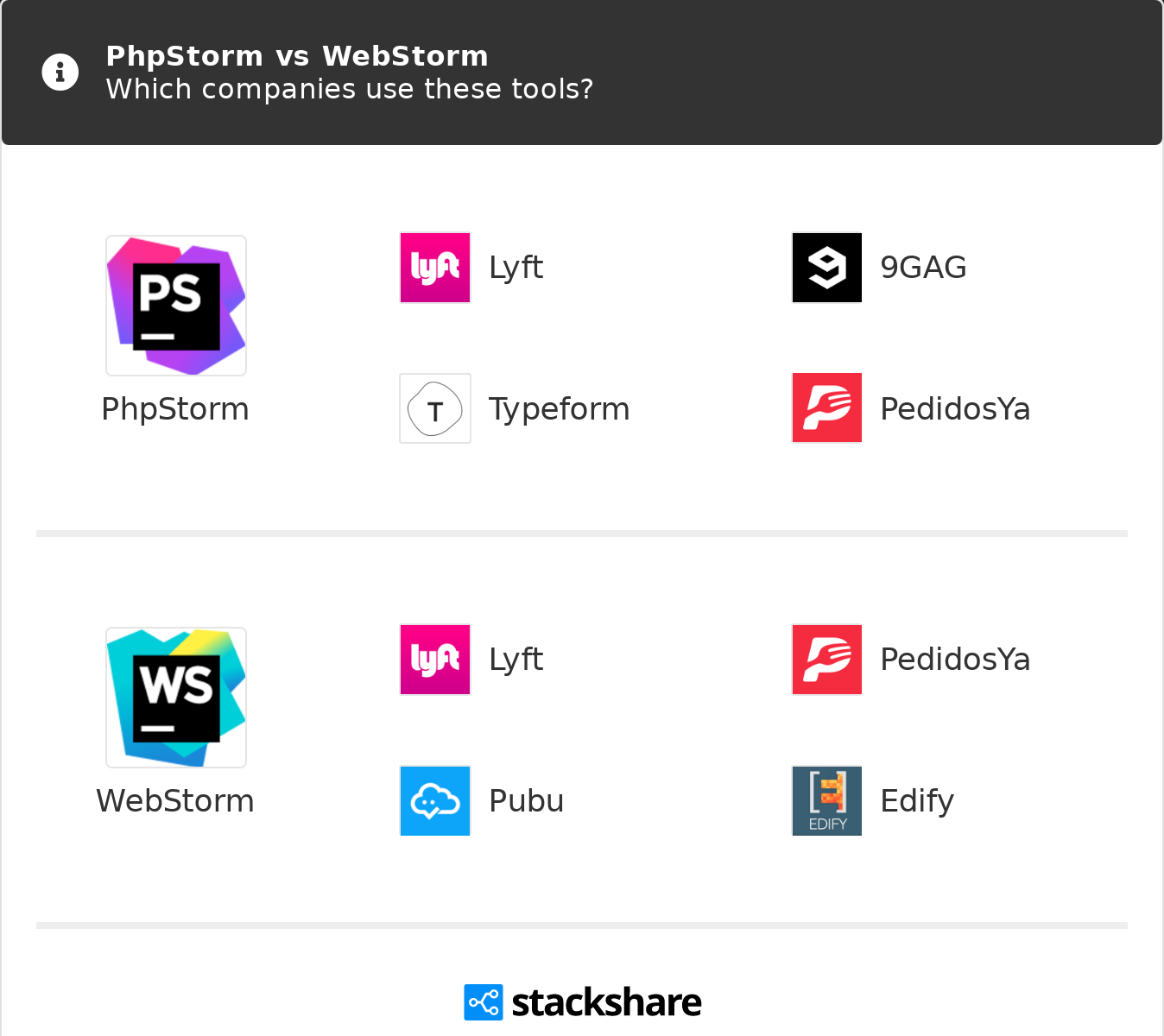 PhpStorm vs WebStorm | What are the differences?
