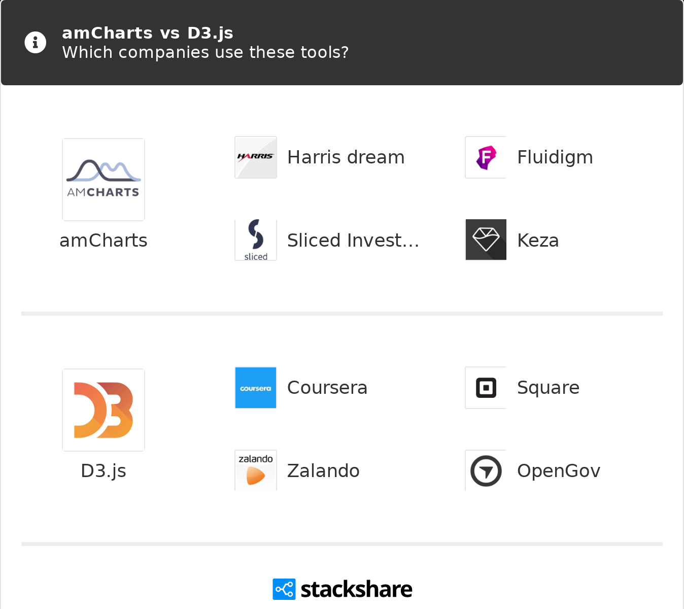 amCharts vs D3 js | What are the differences?