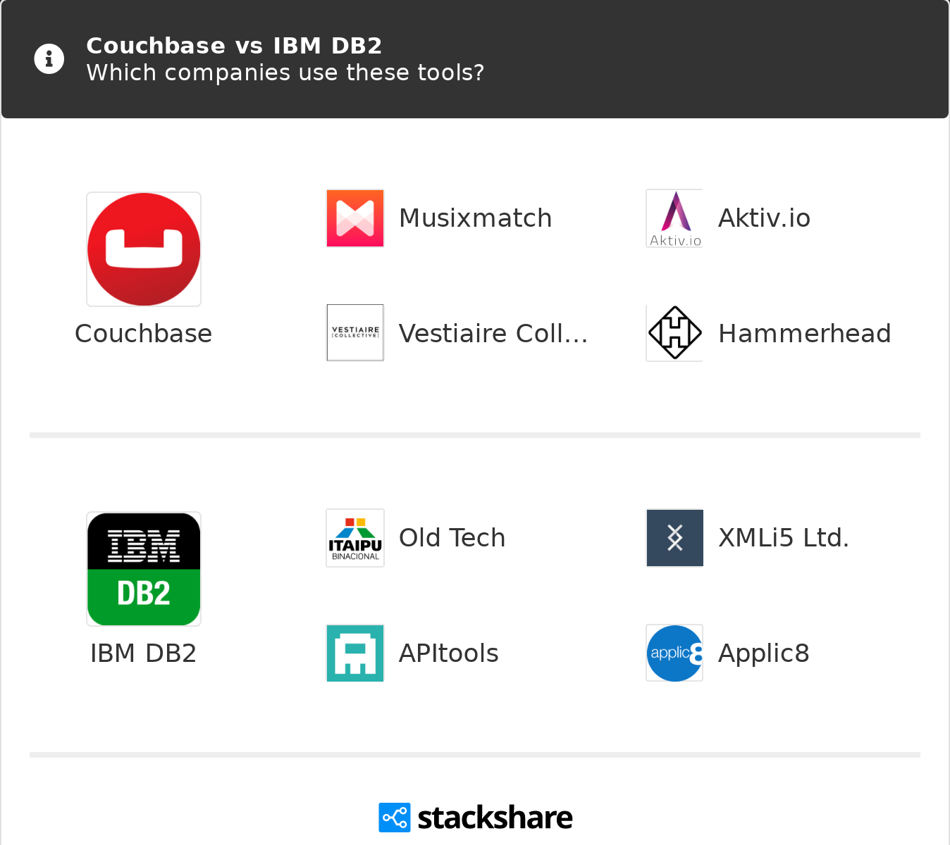 Couchbase vs IBM DB2 | What are the differences?