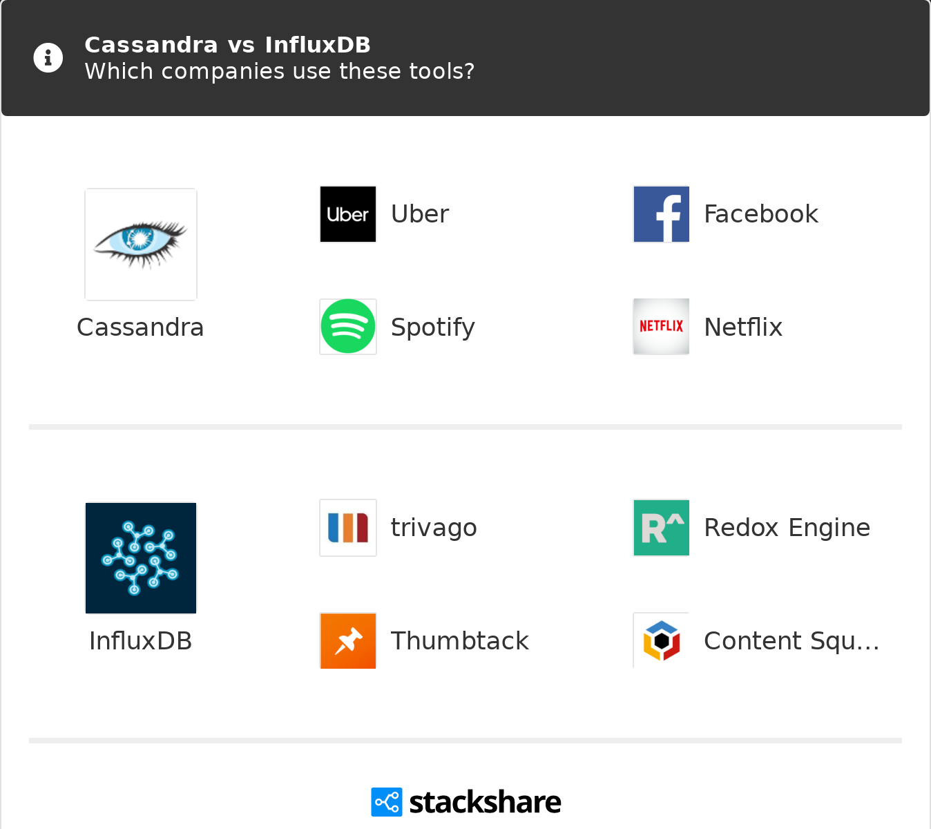 Cassandra vs InfluxDB | What are the differences?