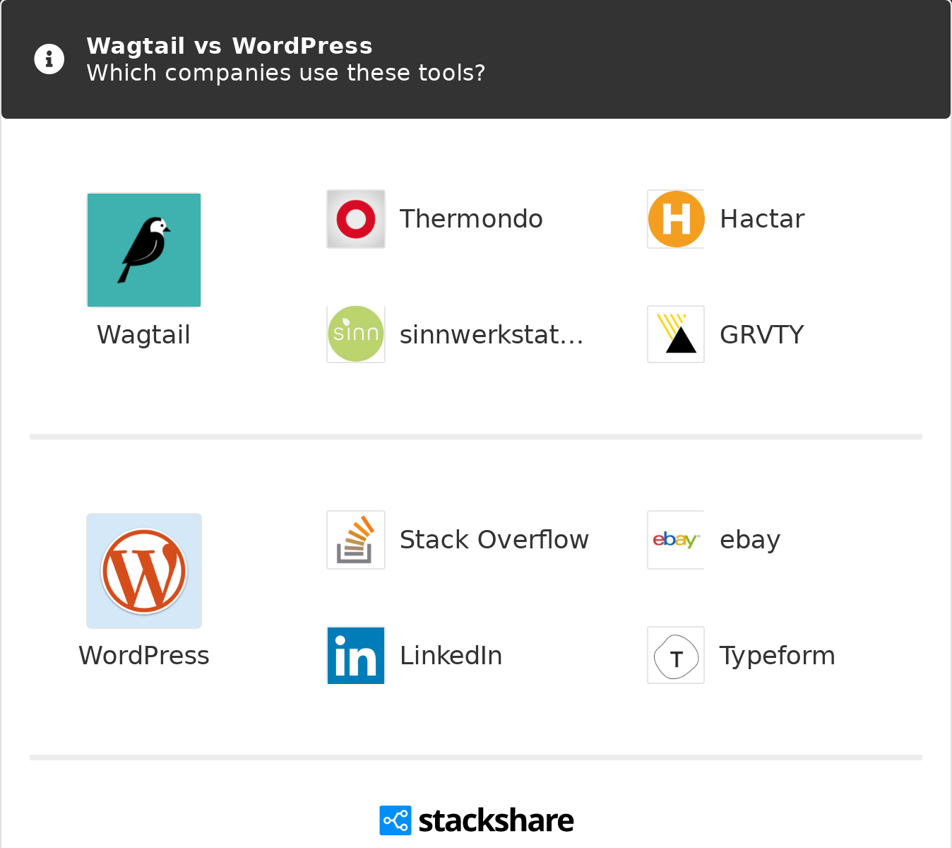 Wagtail vs WordPress | What are the differences?