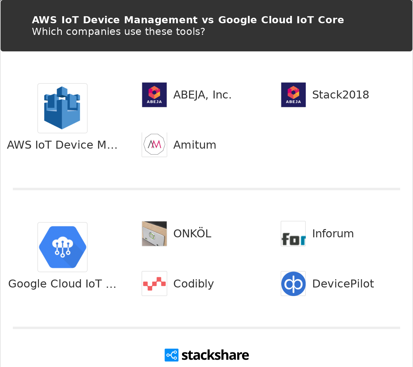 AWS IoT Device Management vs Google Cloud IoT Core | What