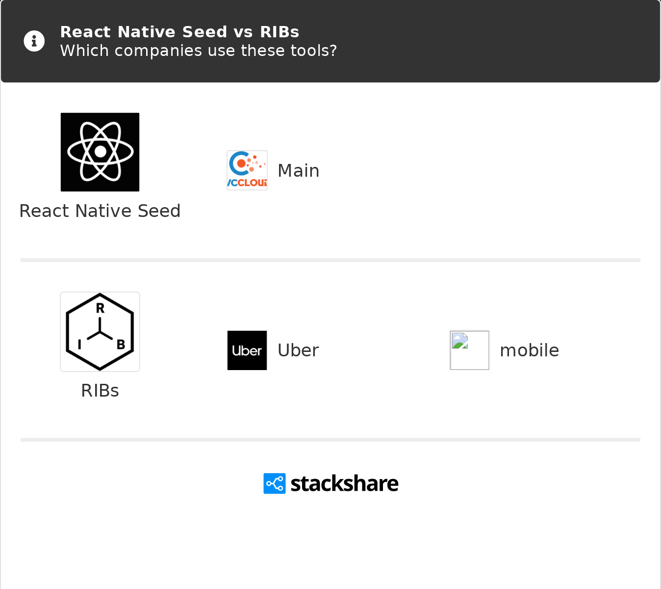 React Native Seed vs RIBs | What are the differences?