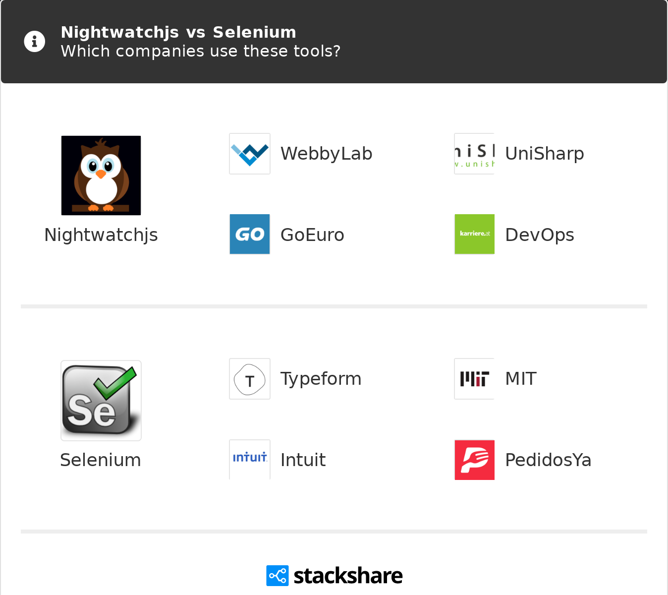 Nightwatchjs vs Selenium | What are the differences?