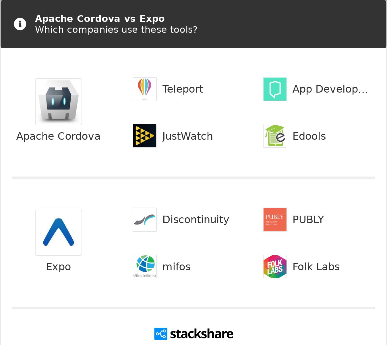 Apache Cordova vs Expo | What are the differences?
