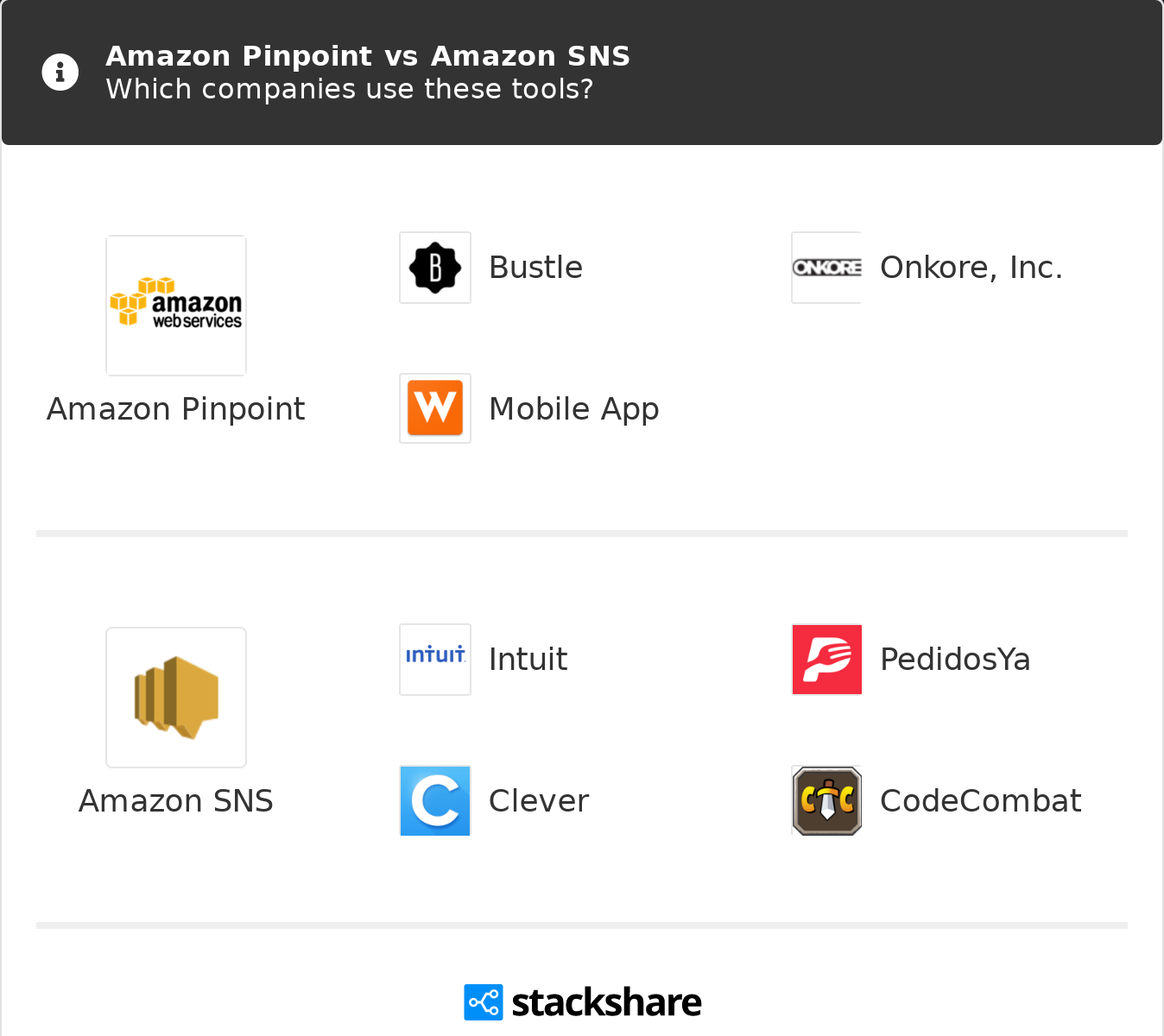 Amazon Pinpoint vs Amazon SNS | What are the differences?