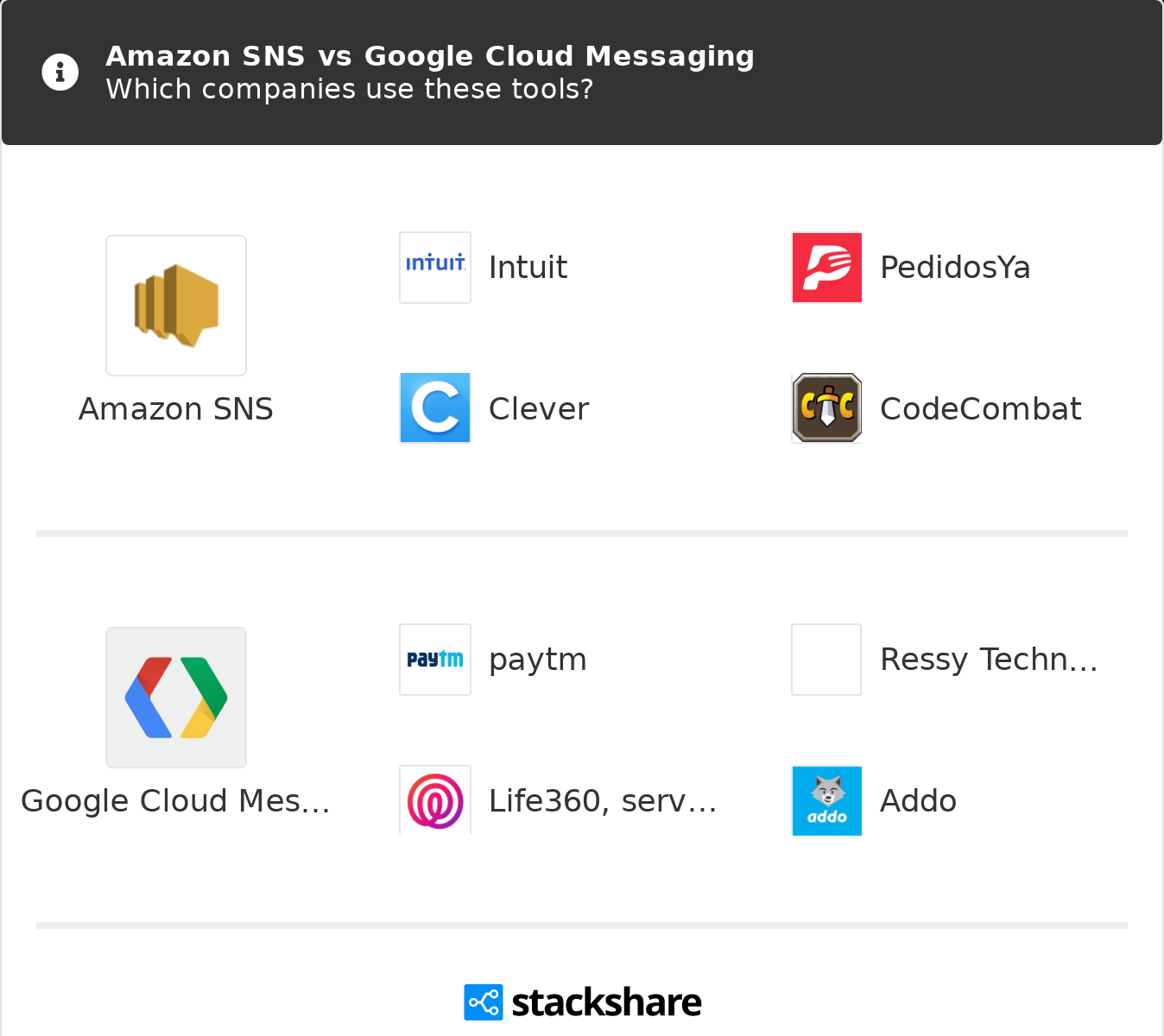 Amazon SNS vs Google Cloud Messaging | What are the differences?