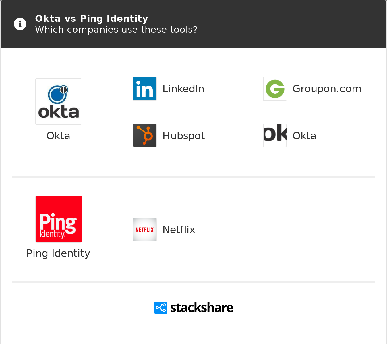 Okta vs Ping Identity | What are the differences?