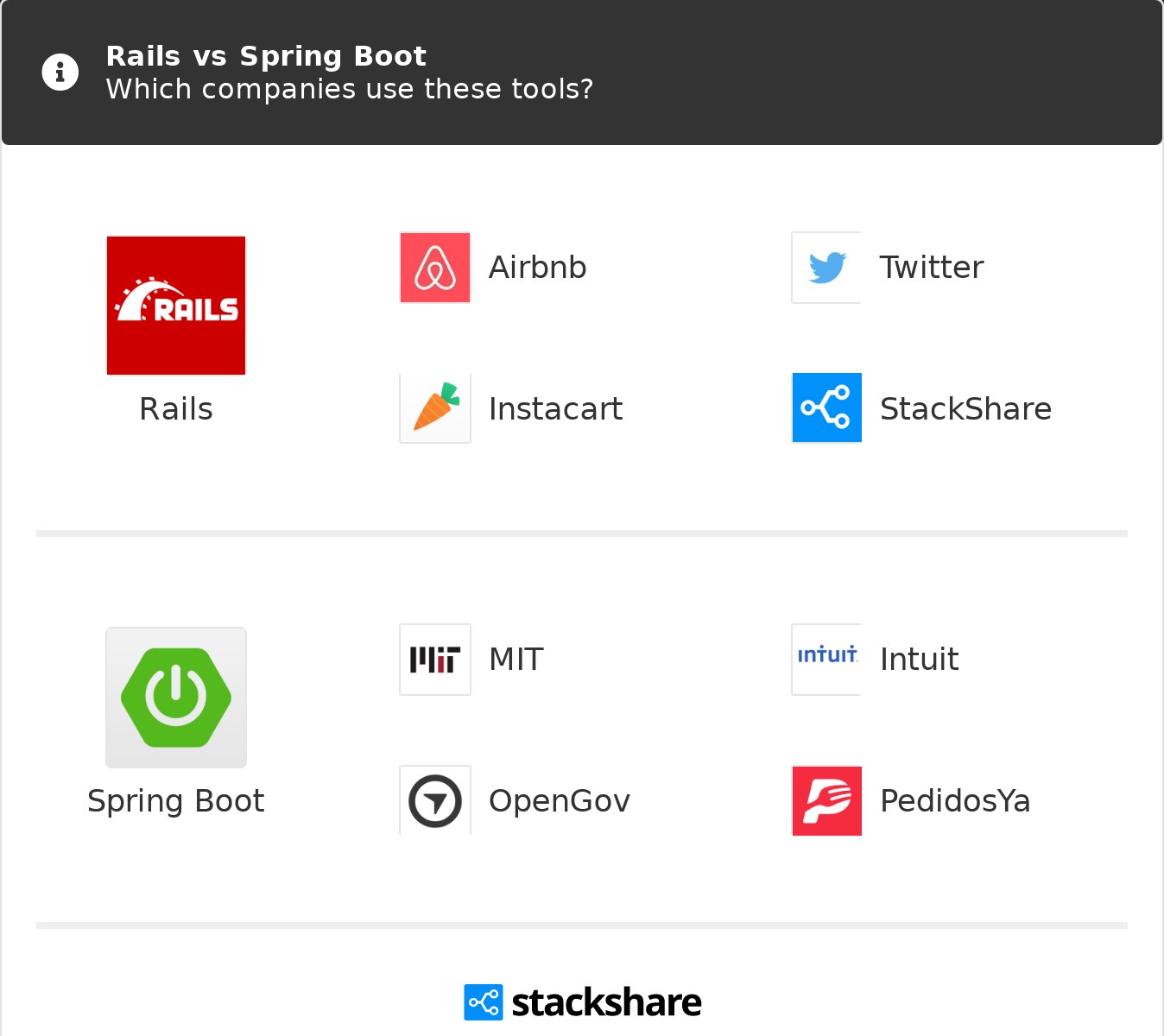 Rails vs Spring Boot | What are the differences?