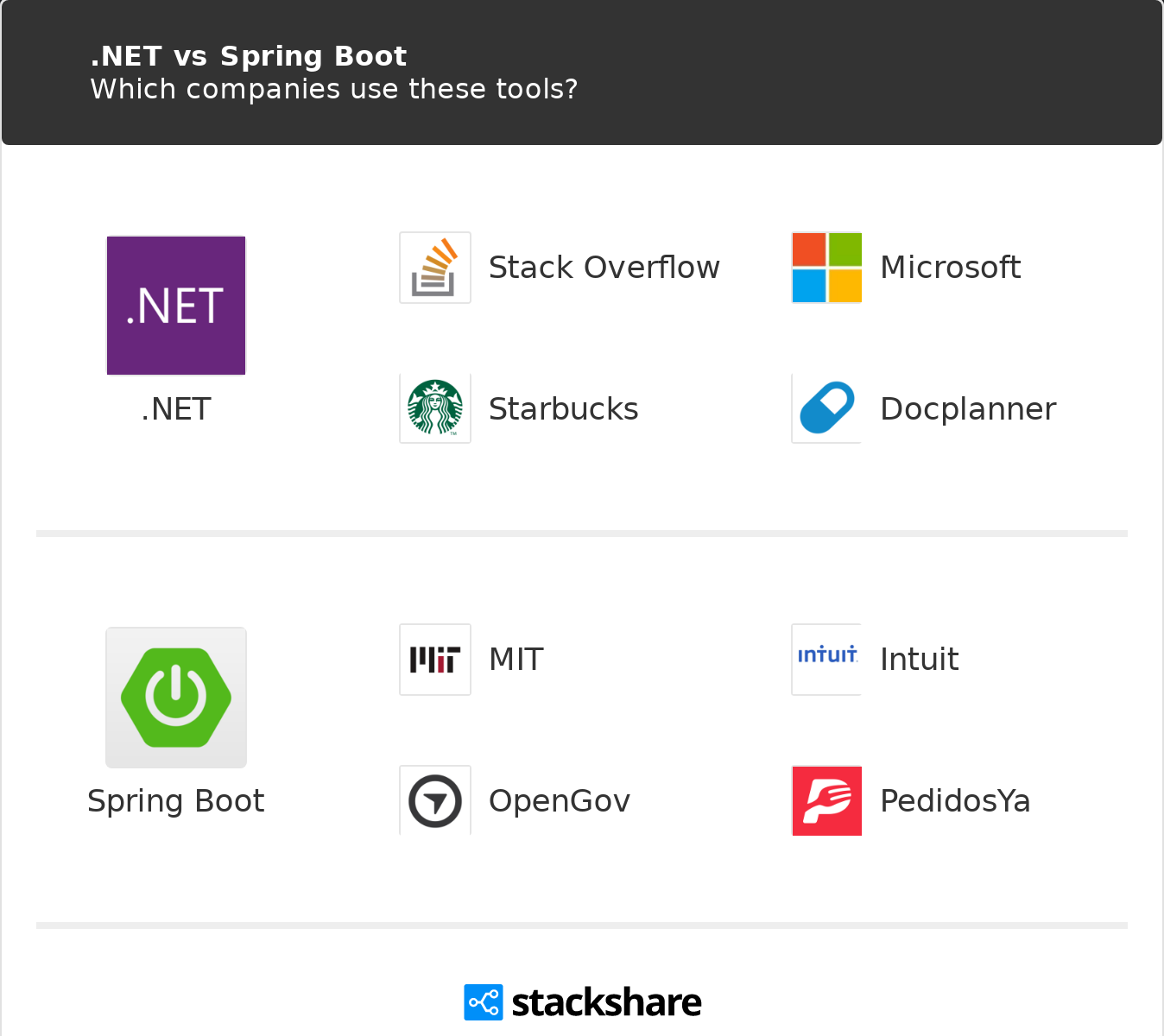 NET vs Spring Boot | What are the differences?