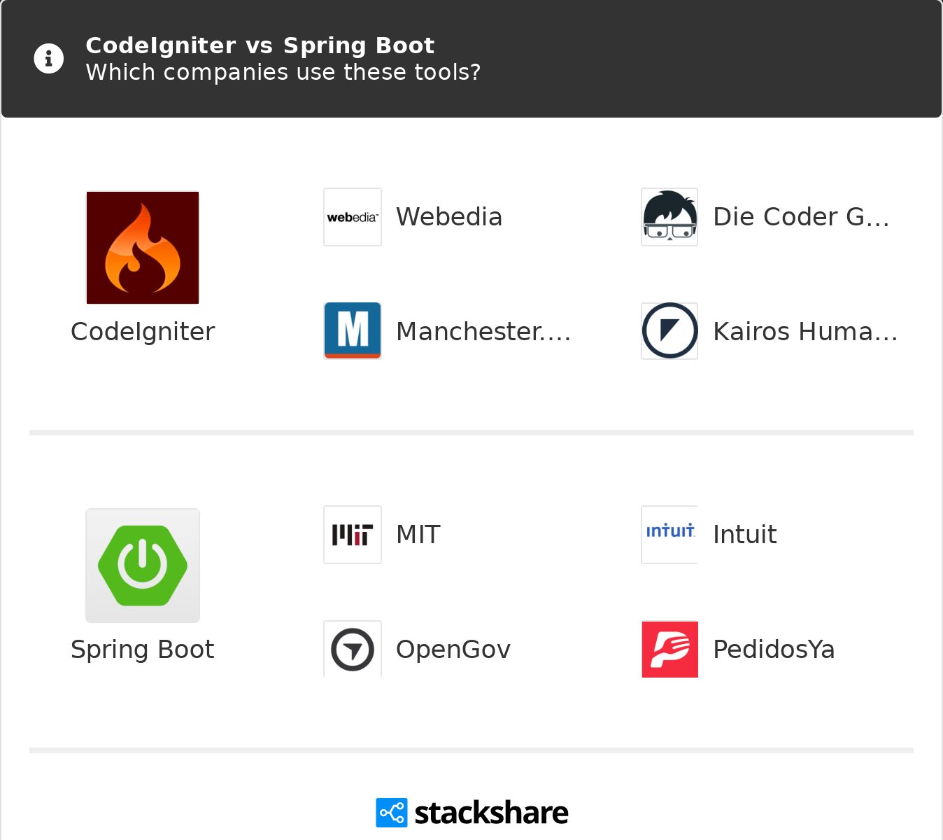 e1272f238b5a5 CodeIgniter vs Spring Boot | What are the differences?