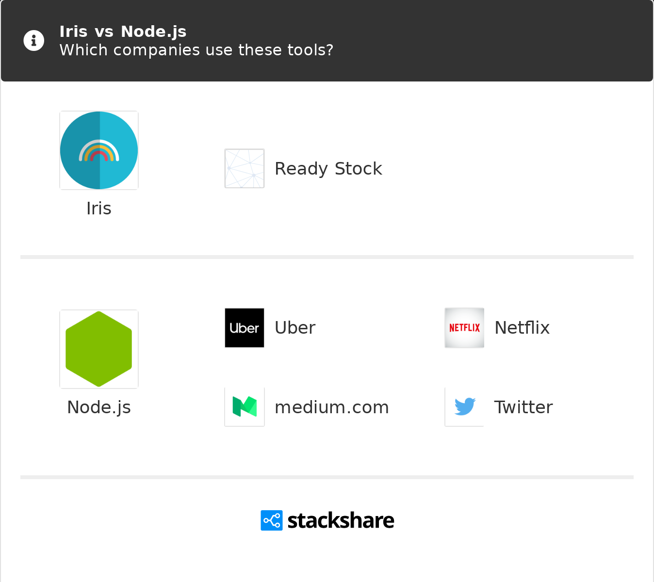 Iris vs Node js | What are the differences?