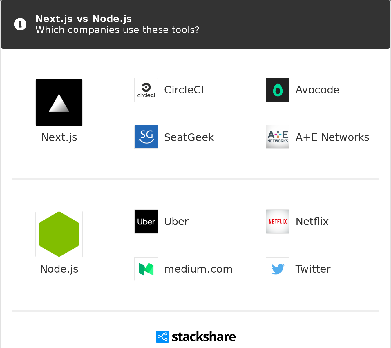 Next js vs Node js | What are the differences?