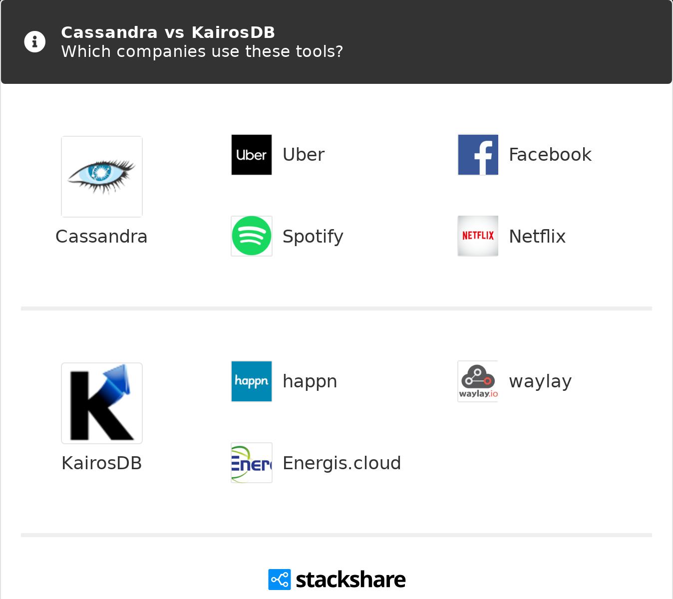 Cassandra vs KairosDB | What are the differences?