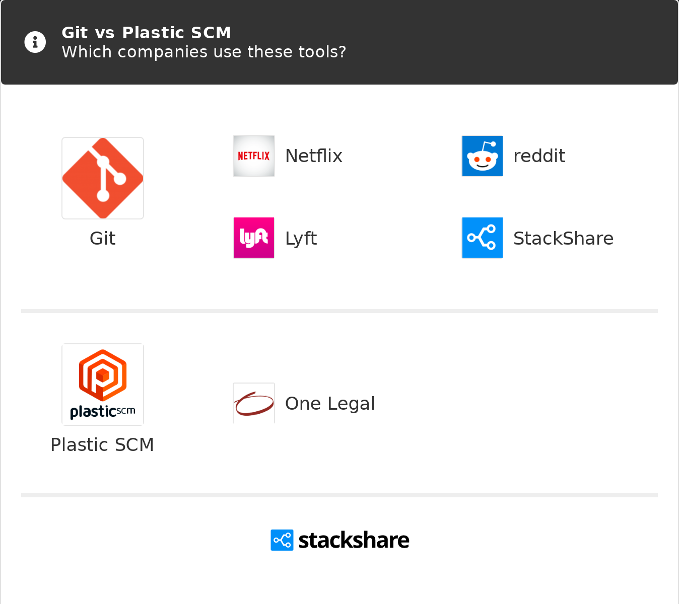 Git vs Plastic SCM | What are the differences?