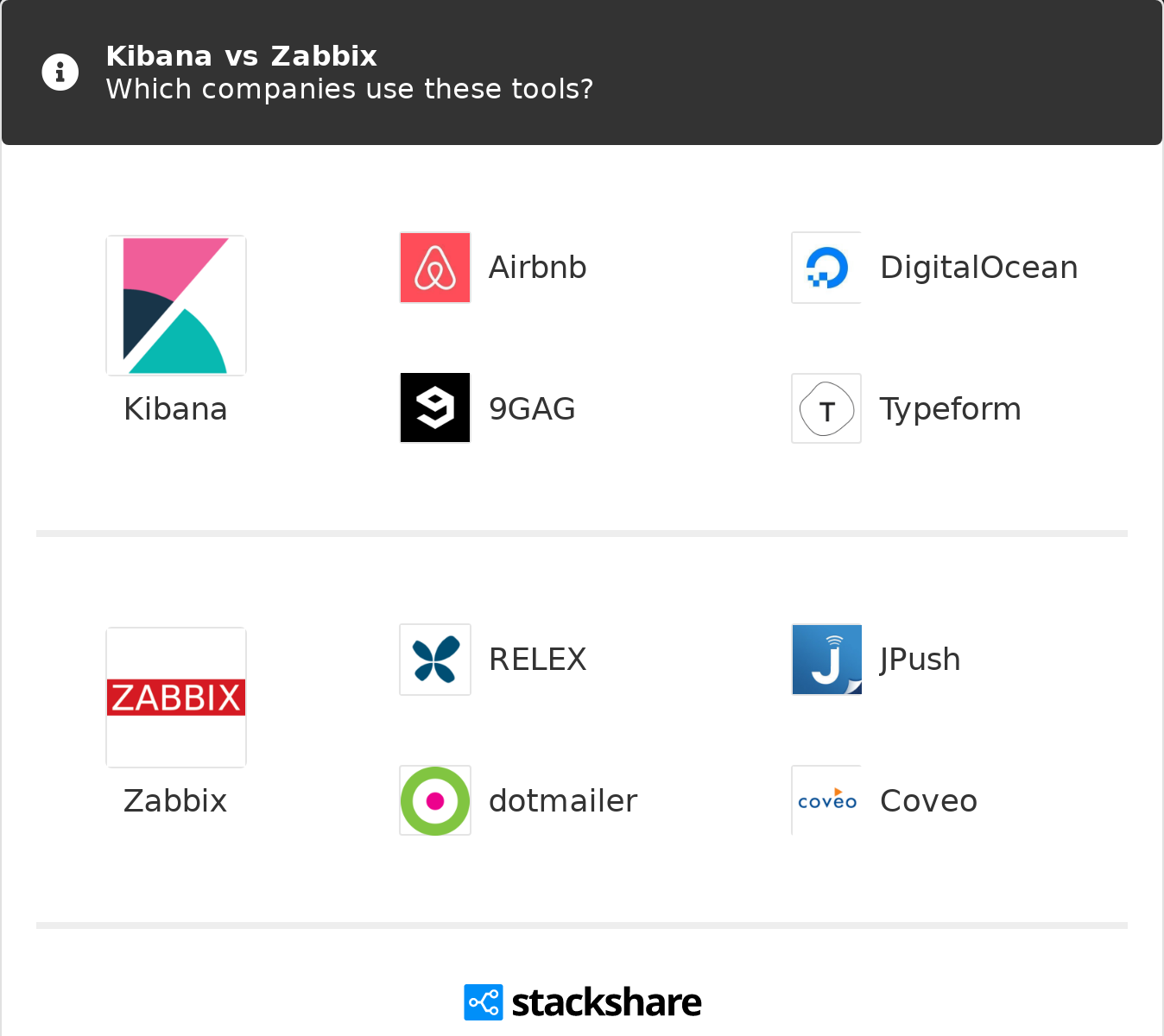 Kibana vs Zabbix | What are the differences?