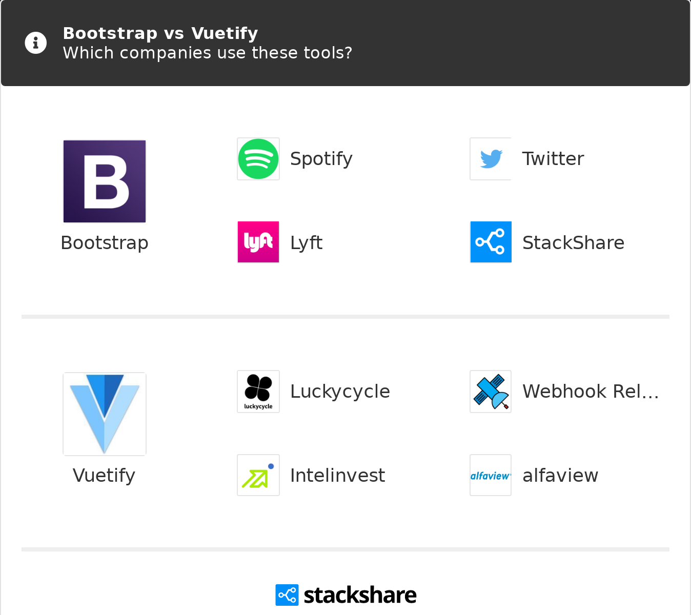 Bootstrap vs Vuetify | What are the differences?