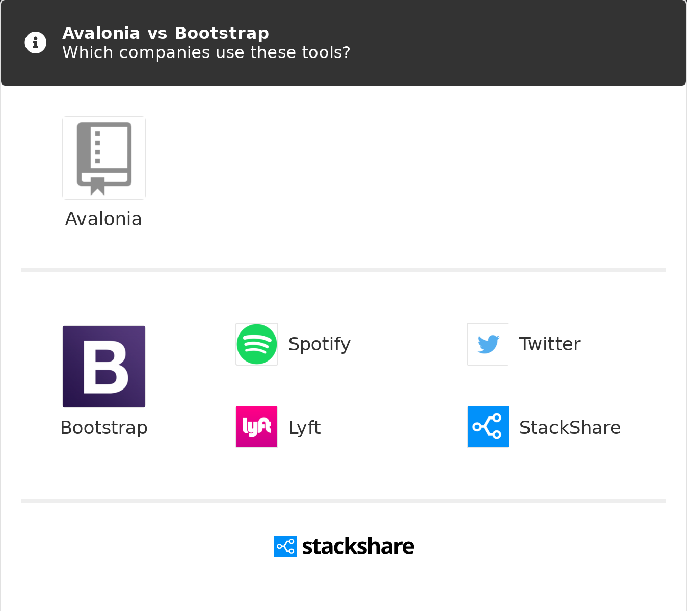 Avalonia vs Bootstrap | What are the differences?