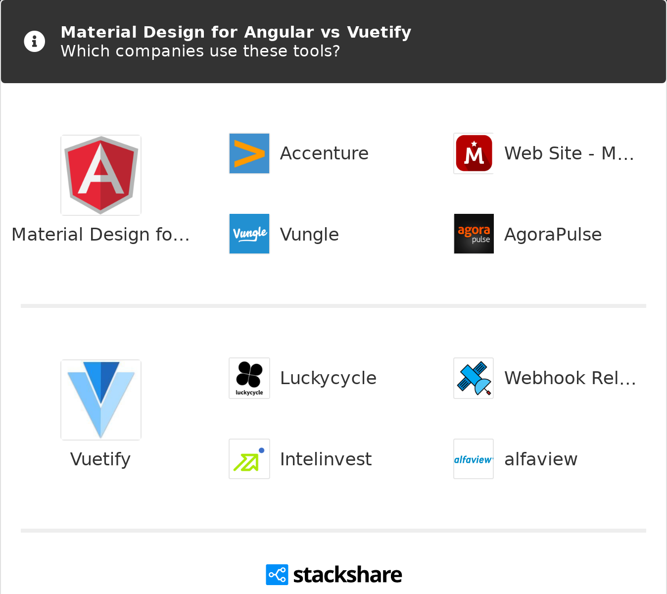 Material Design for Angular vs Vuetify   What are the