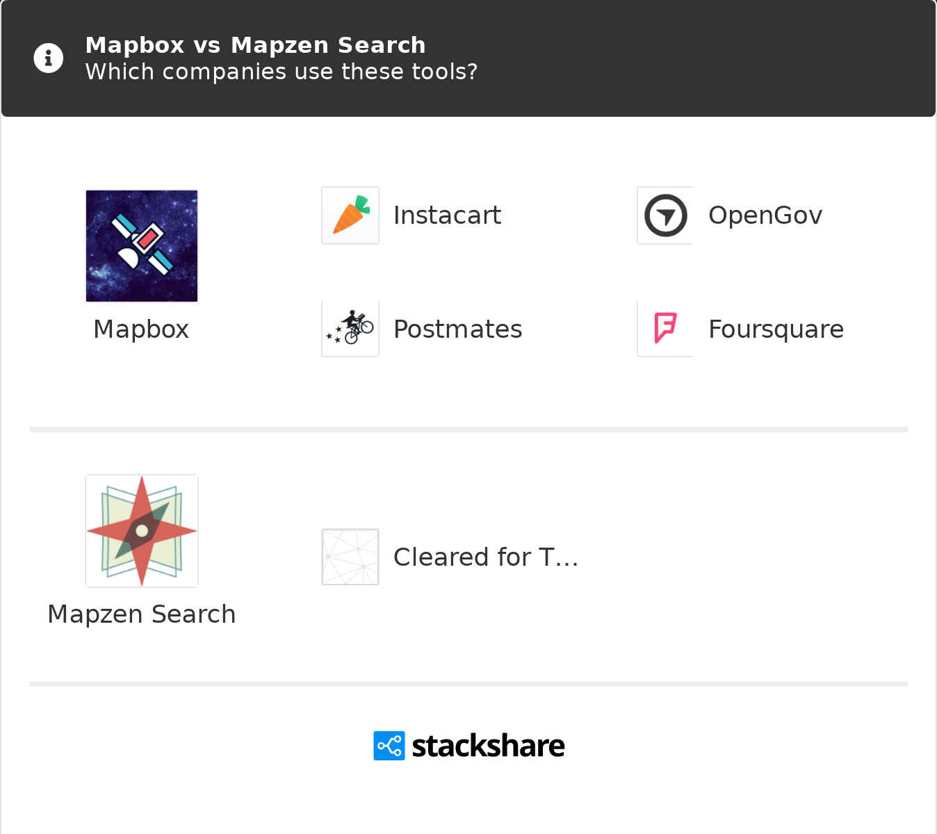 Mapbox vs Mapzen Search | What are the differences?
