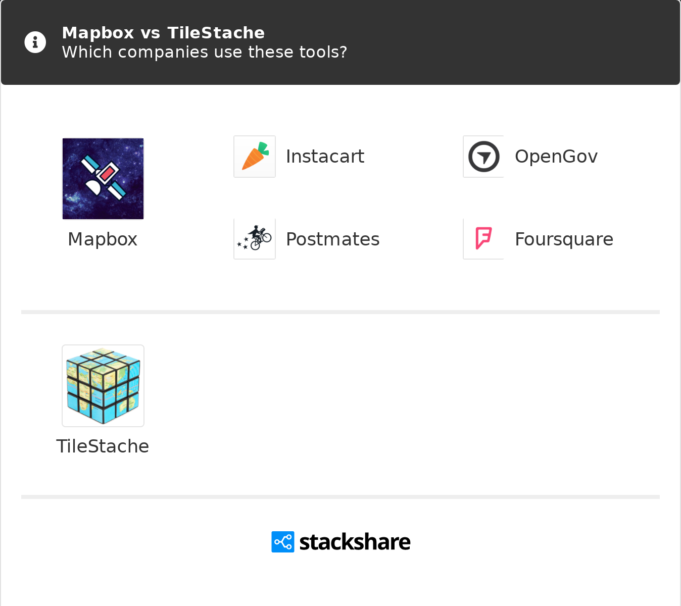 Mapbox vs TileStache | What are the differences?