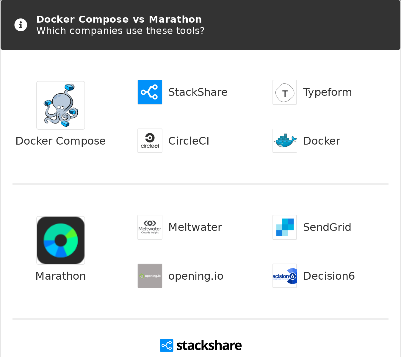 Docker Compose vs Marathon | What are the differences?