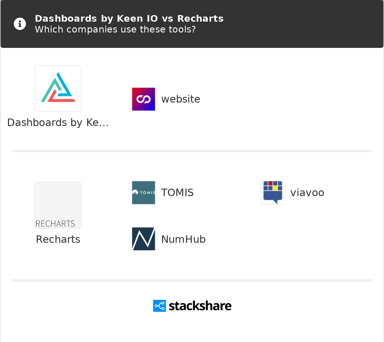 Dashboards by Keen IO vs Recharts   What are the differences?