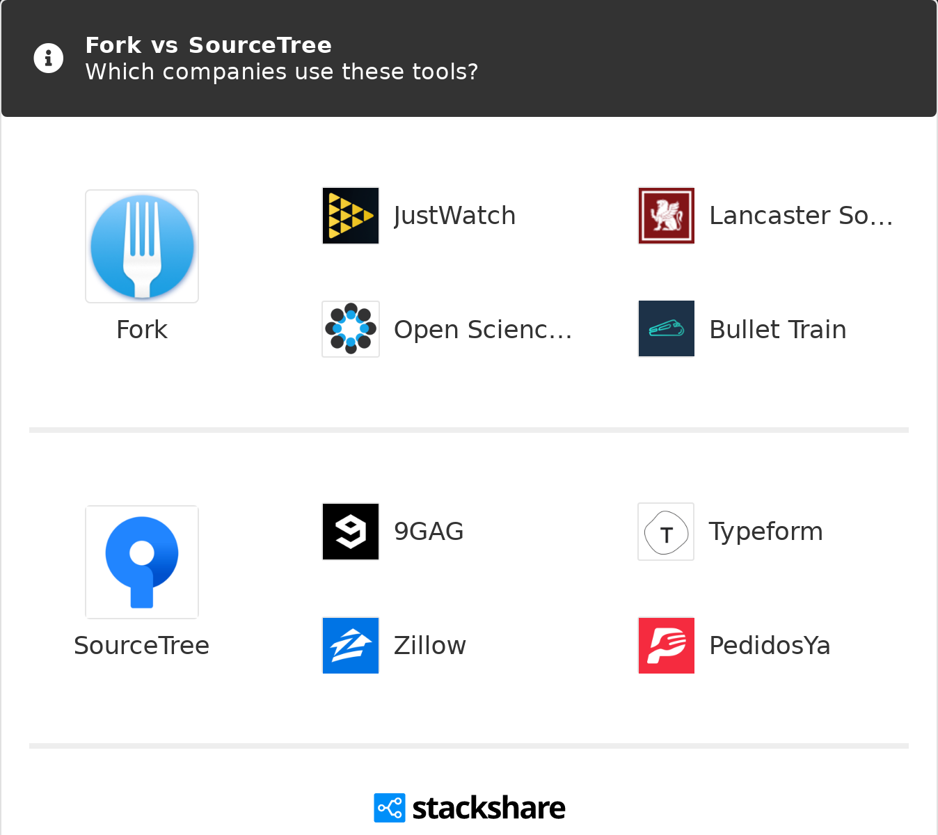 Fork vs SourceTree | What are the differences?