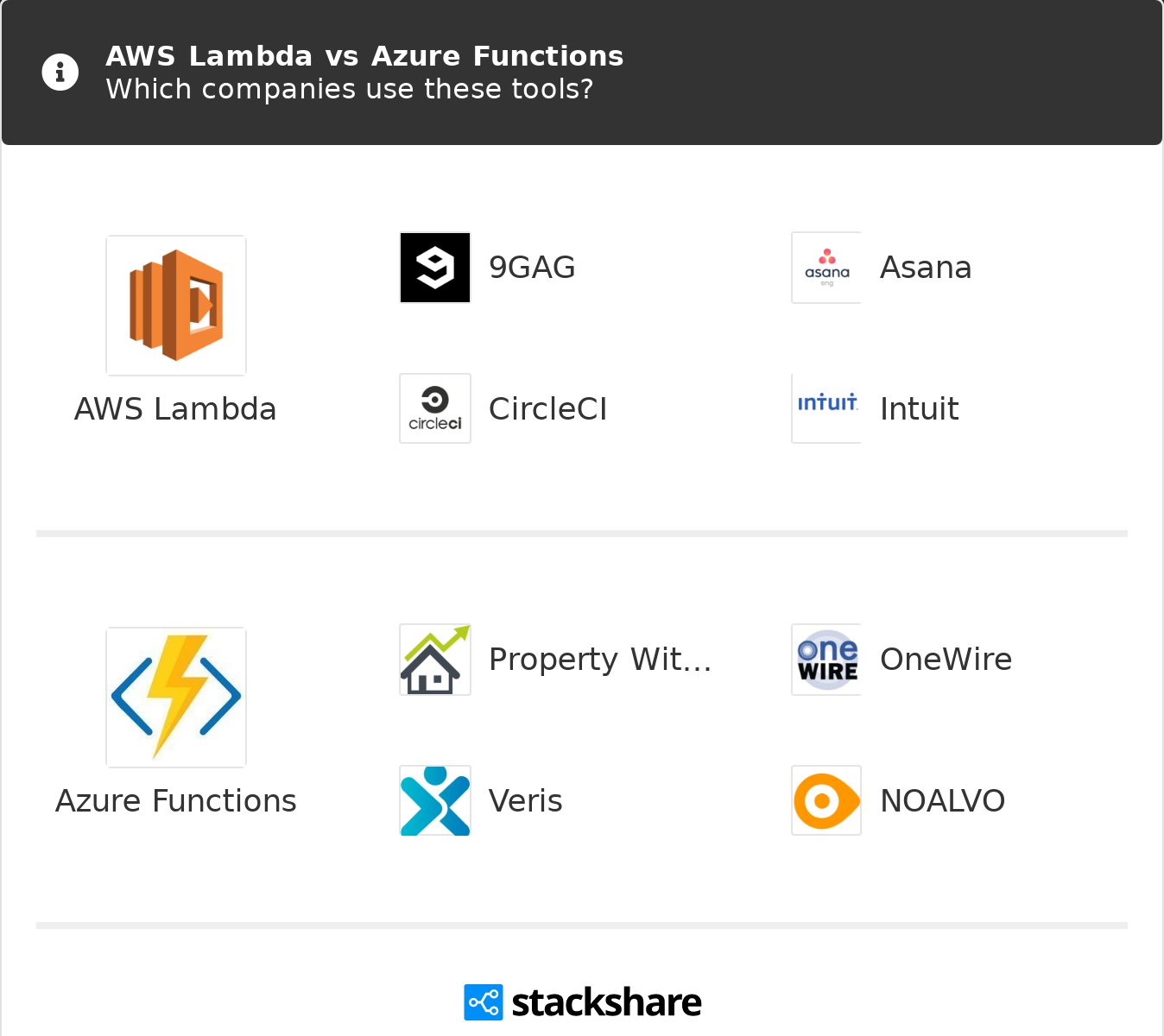 AWS Lambda vs Azure Functions | What are the differences?