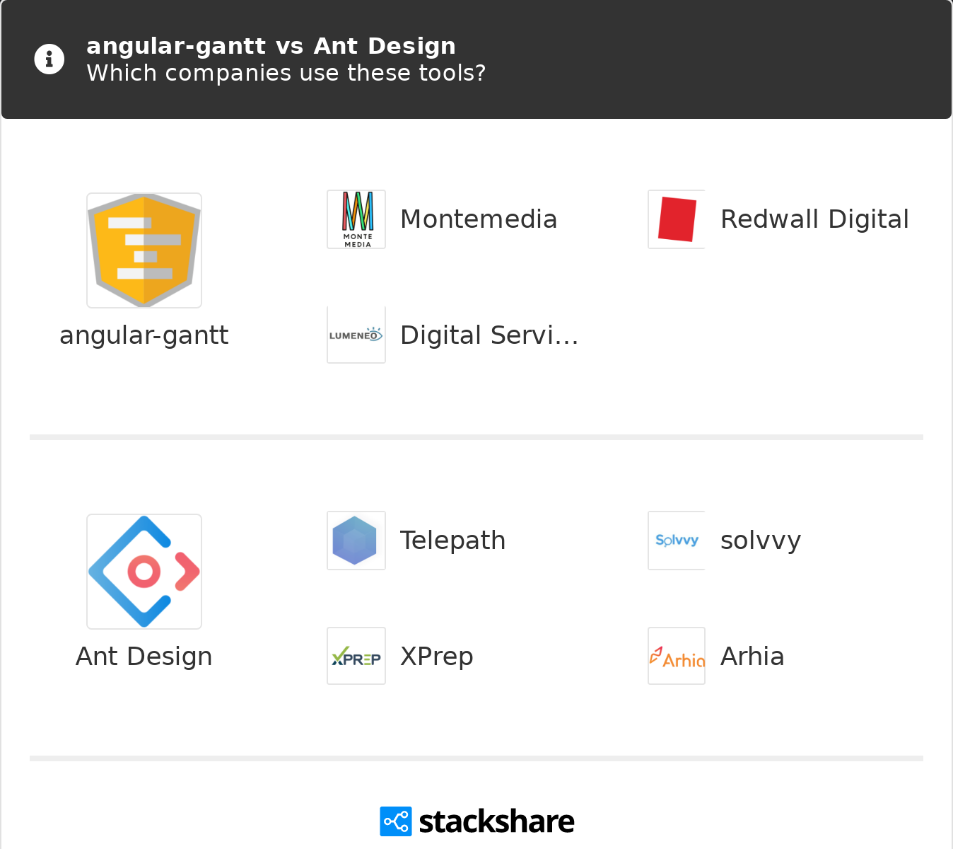 angular-gantt vs Ant Design | What are the differences?